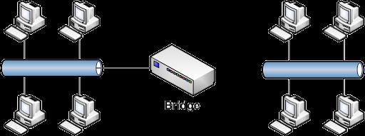 بریج در شبکه